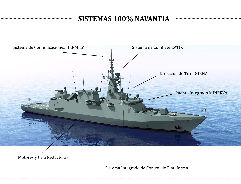 Sistemas 100% Navantia
