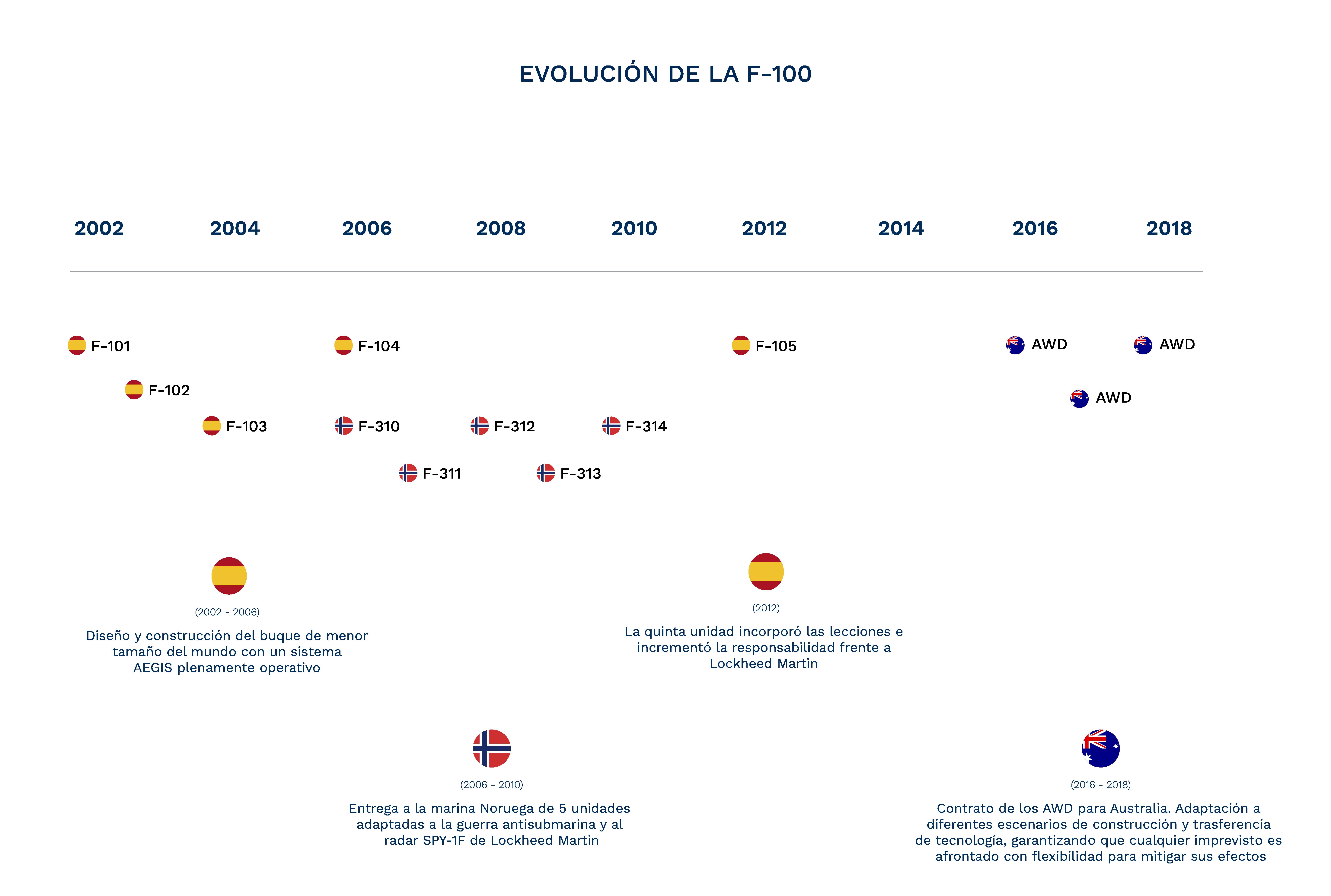 Evolución fragatas F110