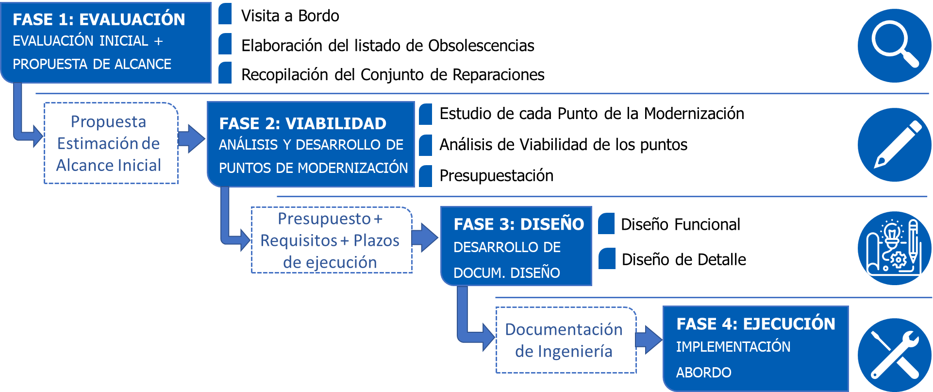 Fases programa modernizacion media vida submarinos